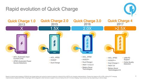 Oppo N3 Conector Charger Ori Limited charge 4 0 goes official what does it change and