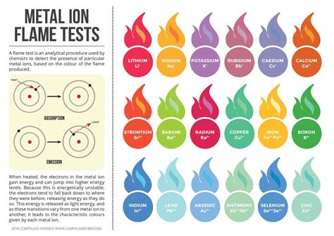 what color is magnesium metal ion test colours infographic chemistry pk