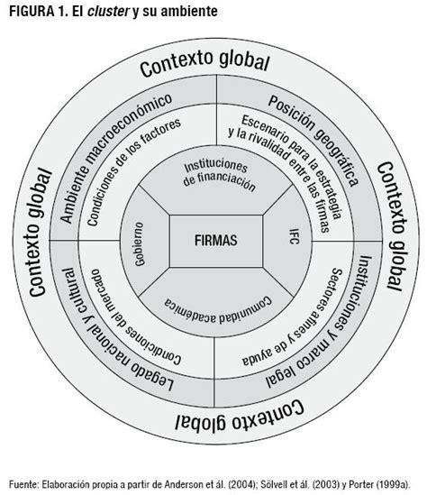 cadena productiva o cluster clusters como un modelo en el desarrollo de los negocios