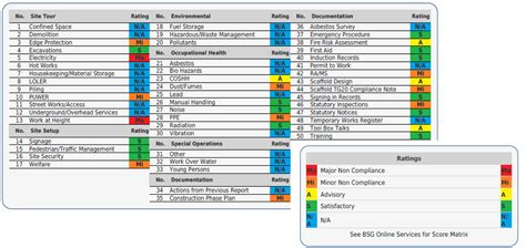 Compliance Dashboard Template