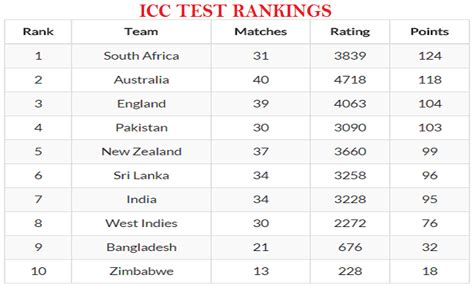 One Year Mba Rankings 2015 India by Icc Test Rankings India Slips To Seventh Position And