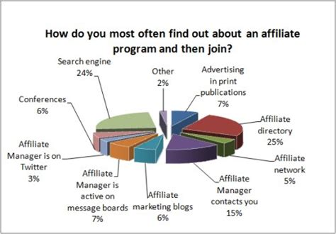 Search Affiliate Finding Affiliate Programs Make Money With