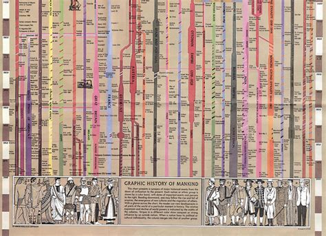 a graphic history related keywords suggestions for human history timeline