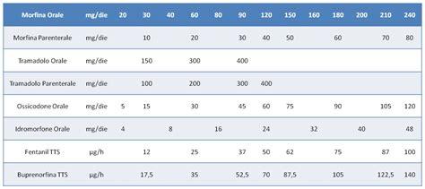 tavola delle equivalenze la rotazione degli oppioidi e il trattamento dolore