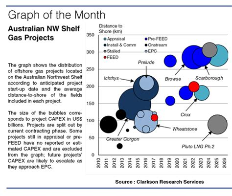 offshore support | clarksons research