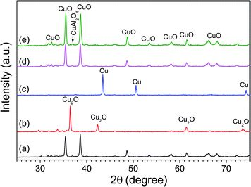 xrd pattern cu2o a high performance oxygen storage material for chemical