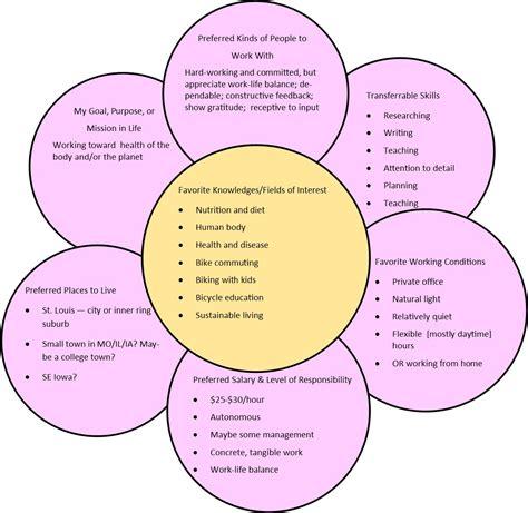 flower diagram what color is your parachute what color is my parachute green