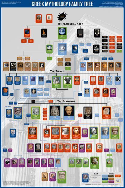 chart house ta el 225 rbol geneal 243 gico de los dioses griegos
