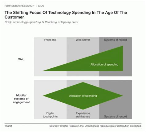 artificial intelligence budget artificial intelligence forrester blogs