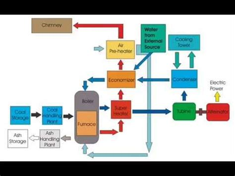 plant layout youtube steam power plant youtube