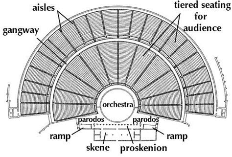 theatre layout names 10 best images about greek theatre on pinterest the