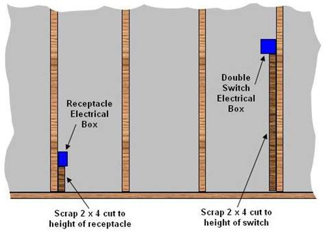 Outlet Height From Floor by Positioning Switches Receptacles On A Wall