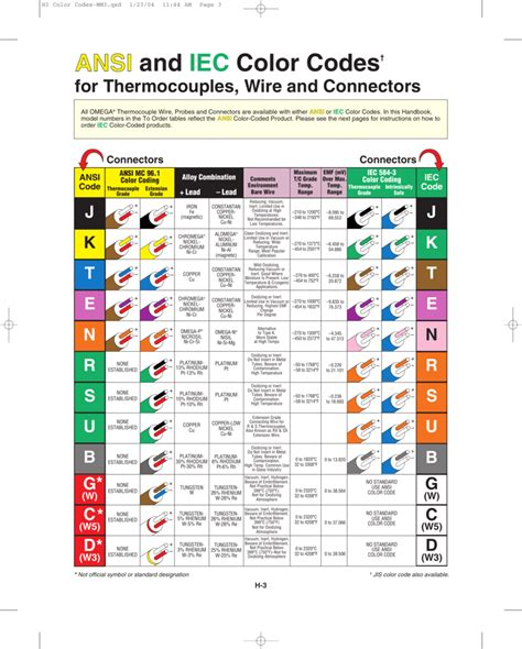 thermocouple wire colors international thermocouple color codes