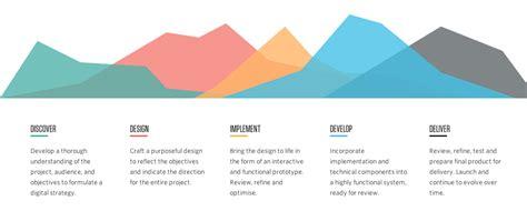 patterntap zurb design process graph from humaan patterntap zurb