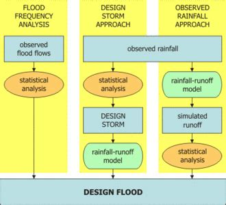 design flood meaning flood estimation e learning platform for ifm