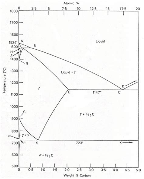 the iron carbon equilibrium diagram total materia article