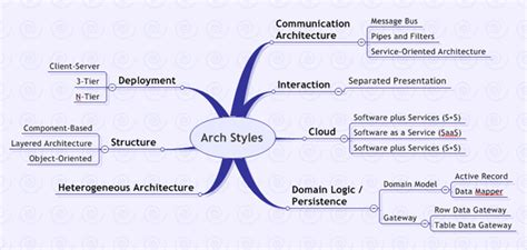styles of architecture architectural styles shaping software