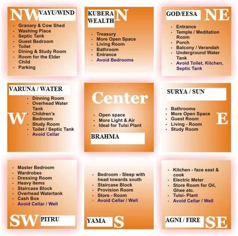 Vastu Colors For Bathroom by Best 25 Vastu Shastra Ideas On Kitchen Vastu