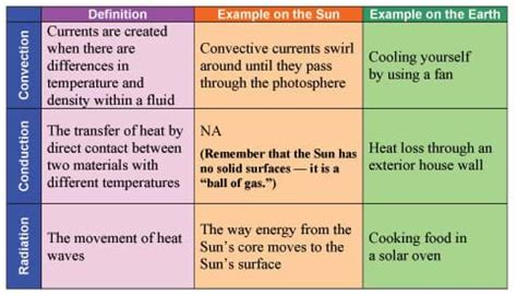In The Heat Of The Essay by Our Sun And Heat Transfer Basics Heat It Up Activity Teachengineering
