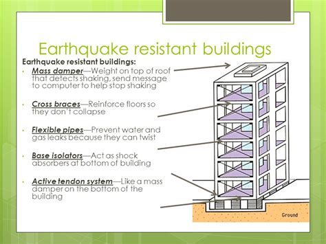 earthquake resistant structures earthquake proof house