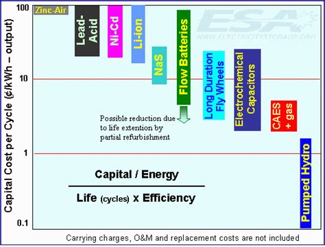 capacitor energy storage efficiency energy storage investing separating sense from nonsense seeking alpha