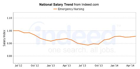 emergency room rn salary er careers salary outlook 2017 nursejournal org