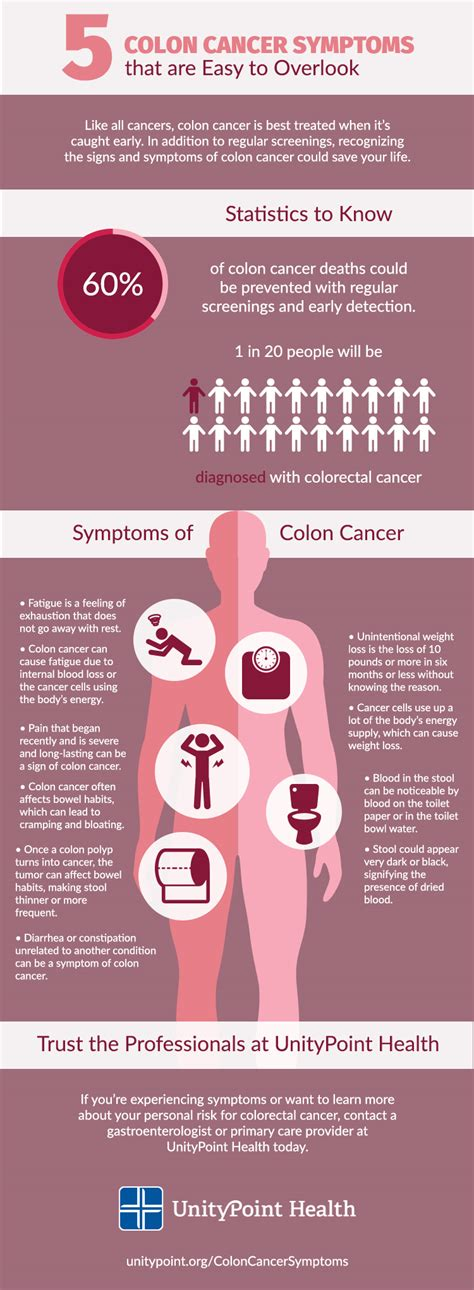 Blood In Stool Diagnosis Code by Colon Cancer Symptoms Applecool Info
