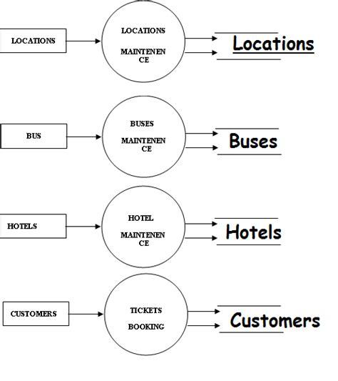 er diagram for website sql crows foot erd of real estate agency stack overflow
