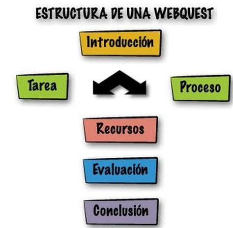 imagenes webquest elementos wq