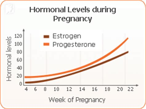 hormones and mood swings during pregnancy mood swings during pregnancy