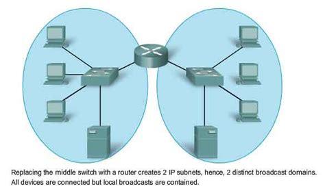 ip network network layer osi