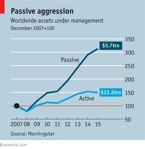 Aum Executive Mba Program by Active Defence Asset Management