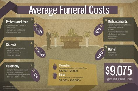 price of cremation 10 interesting funeral infographics 187 urns