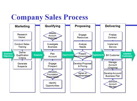 avoid the four most common mistakes of sales process mapping