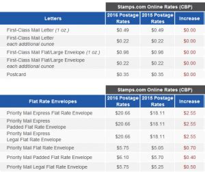 blog_2016 usps rate increase_table1