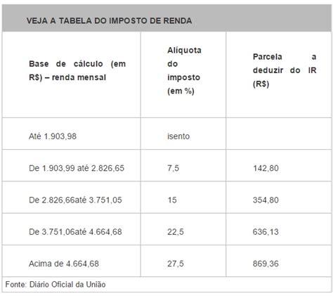 tabela imposto de renda plr 2016 tabela irpf plr 2016 tabela irpf 2016 tabela irrf 2016