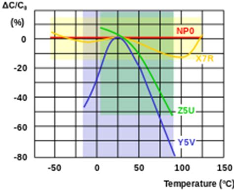 c0g capacitor temperature coefficient ceramic capacitor
