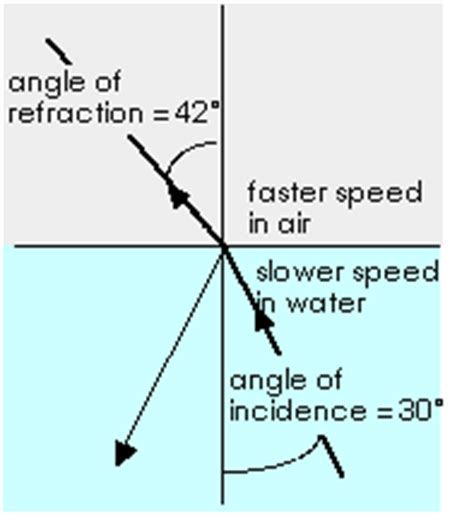 What Happens When Light Passes From Air Into Water Reflection And Refraction