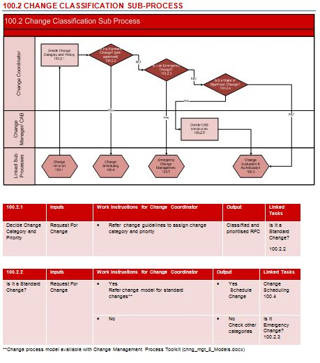 itil change management process template change process flow chart itil change management