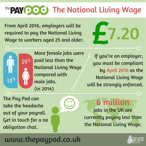 what is living wage the living wage uk what is it all about the pay pod