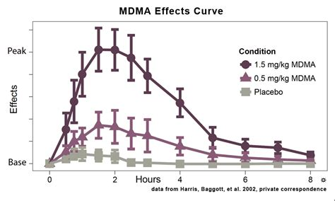 how do water last molly mdma frequently asked questions