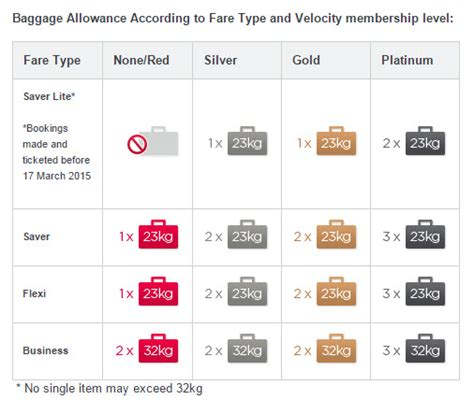 virgin america baggage fees virgin australia new baggage allowance flight centre blog