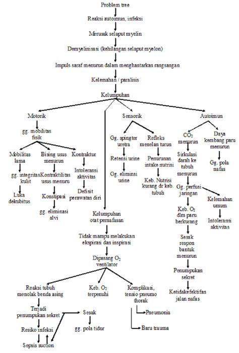 format asuhan keperawatan hipertensi si keju asuhan keperawatan komunitas caroldoey