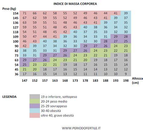 confronto lade led indice delle tabelle di ricarica di alcune tra le l