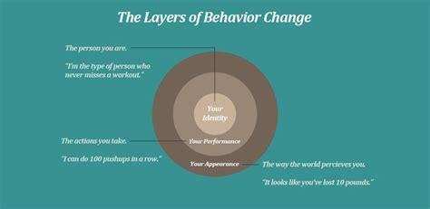 Healthy Habits For Sustained Success Die Besten 25 Behavior Change Ideen Auf Transtheoretische Modell Kognitive