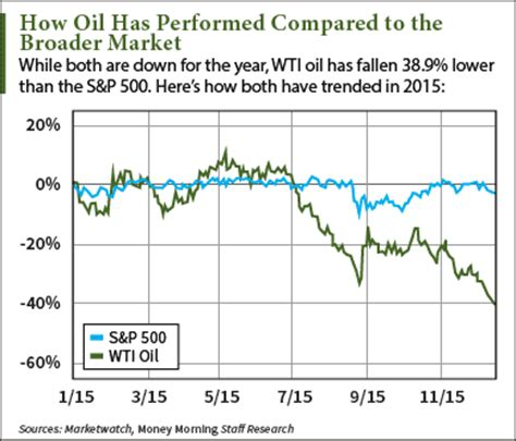 wti crude oil prices today struggle to stay above $35 mark