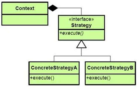 strategy pattern for validation c design patterns uml diagrams computer and information