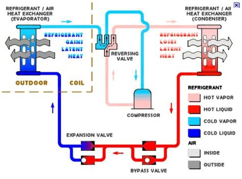 air conditioning unit diagram heating and air conditioning unit diagram yelp
