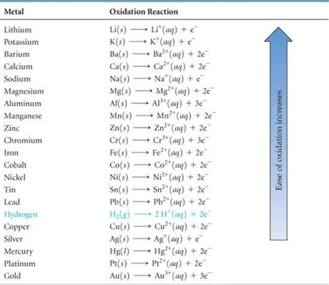 Schoolbag Series Gold Silver oxidation reduction reactions reactions in aqueous