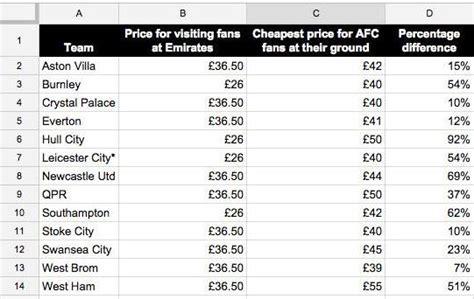 arsenal ticket price the latest arsenal news sportspyder